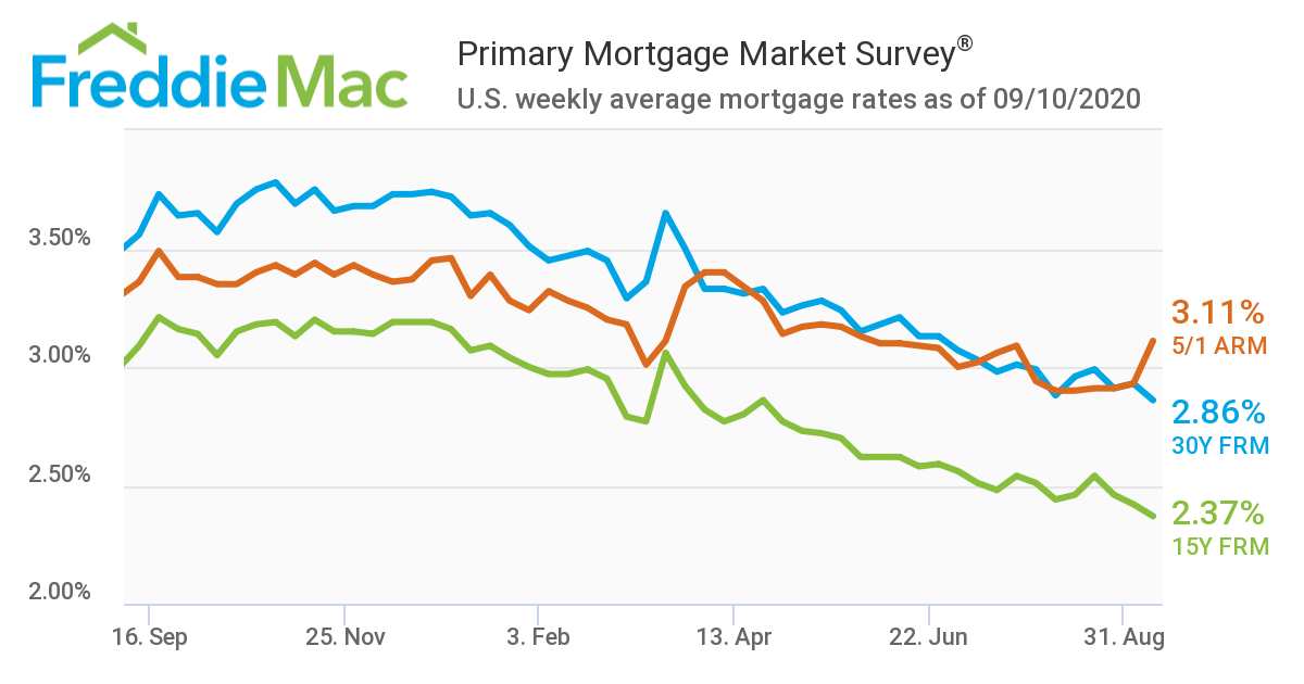 FreddieMac Mortgage Rates